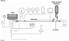 Easy-connect-NMEA2000-volvo-penta-dbmoteurs